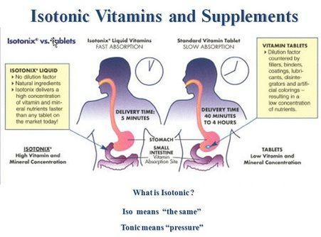 Isotonic Supplement Gallery